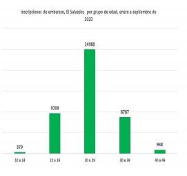 Lee más sobre el artículo 37 niñas y adolescentes salvadoreñas embarazadas                                                       cada día, período de enero a septiembre 2020