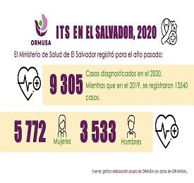 Situación de las infecciones de transmisión sexual (ITS) en El Salvador para el año 2020