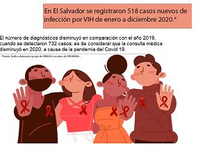 518 casos nuevos de VIH en El Salvador durante enero a diciembre de 2020