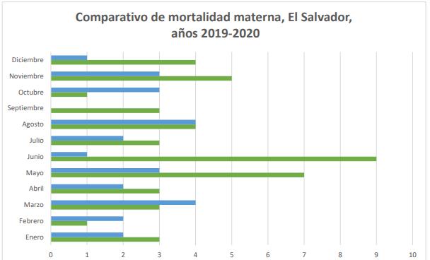 Lee más sobre el artículo Incrementa mortalidad materna en El Salvador, al cierre de 2020