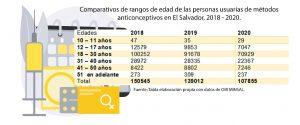 Lee más sobre el artículo El uso de los métodos anticonceptivos disminuye desde 2018 en El Salvador